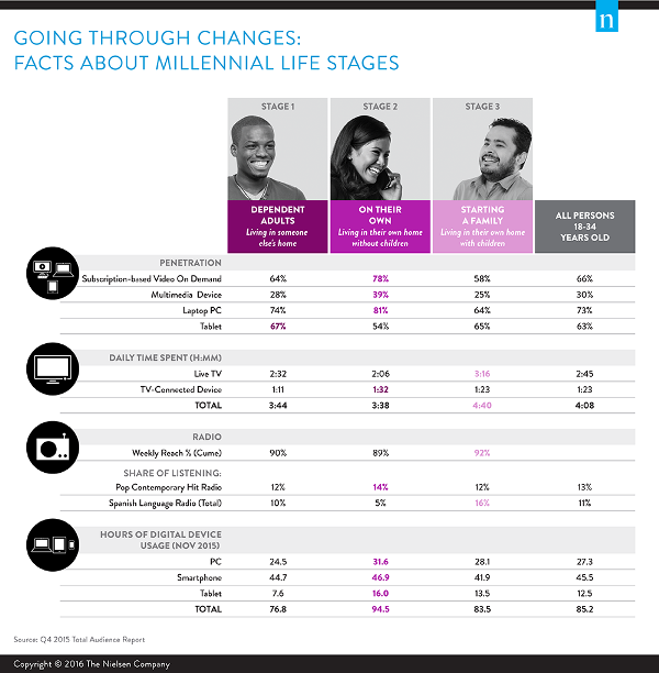 nielsen total audience report q4 2015